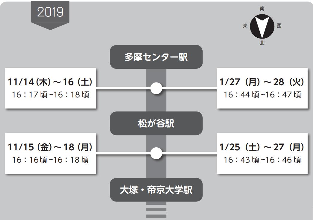 ダイヤモンド富士のスケジュール表